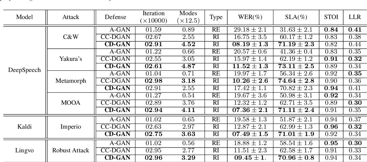 Figure 2 for Cyclic Defense GAN Against Speech Adversarial Attacks
