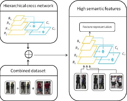 Figure 1 for Hierarchical Cross Network for Person Re-identification