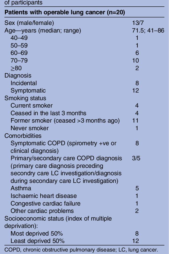 Eliciting symptoms interpreted as normal by patients with