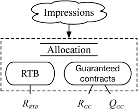 Figure 3 for A Multi-Agent Reinforcement Learning Method for Impression Allocation in Online Display Advertising