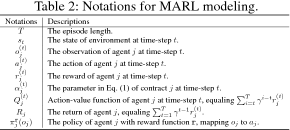 Figure 4 for A Multi-Agent Reinforcement Learning Method for Impression Allocation in Online Display Advertising