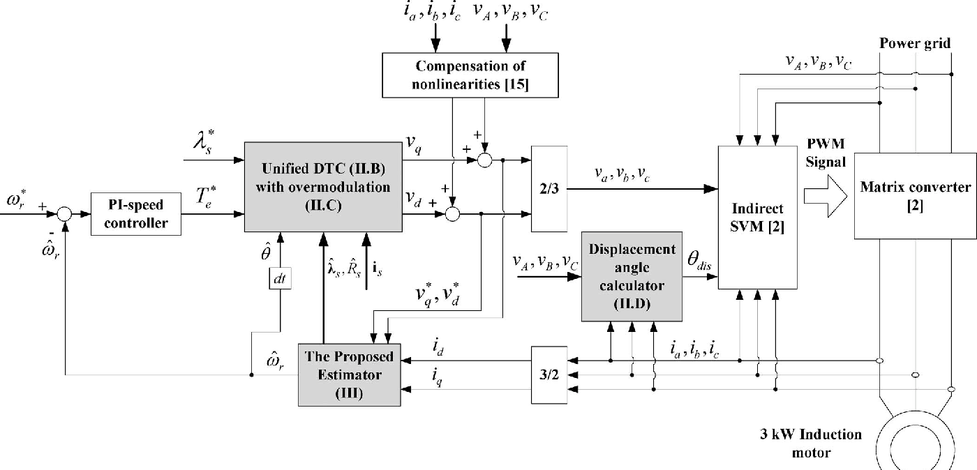 Sensorless Dtc Svm For Induction Motor Driven By A Matrix Converter Startacmotorspeedcontrolcircuitpng Using Parameter Estimation Strategy Semantic Scholar
