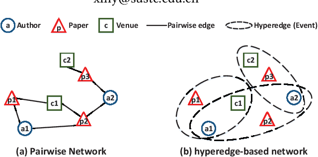 Figure 1 for Representation Learning for Heterogeneous Information Networks via Embedding Events