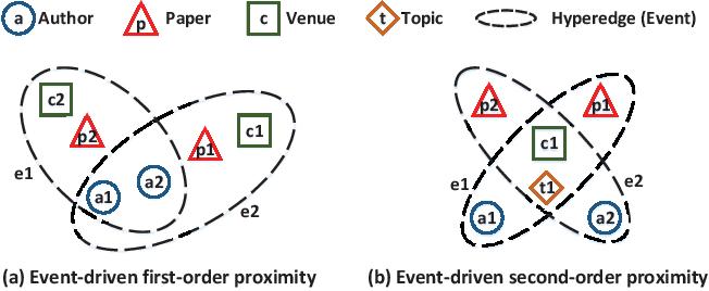 Figure 3 for Representation Learning for Heterogeneous Information Networks via Embedding Events