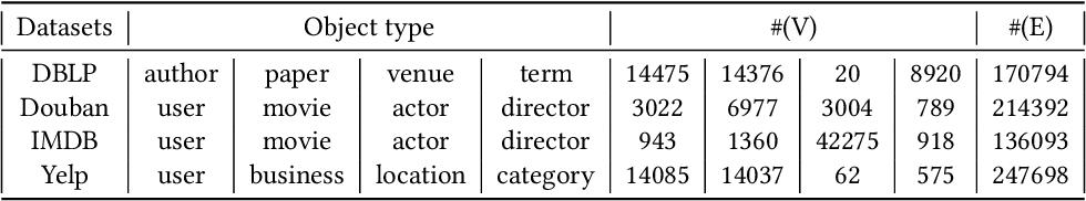 Figure 2 for Representation Learning for Heterogeneous Information Networks via Embedding Events