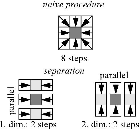 PDF] Tutorial in Data Parallel Image Processing - Semantic