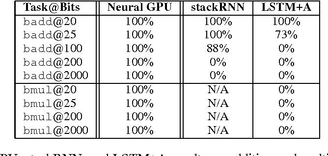 Figure 2 for Neural GPUs Learn Algorithms