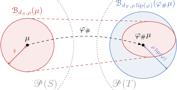 Figure 2 for Lipschitz Networks and Distributional Robustness