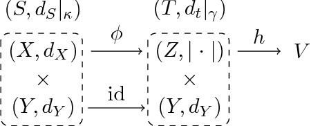 Figure 1 for Lipschitz Networks and Distributional Robustness
