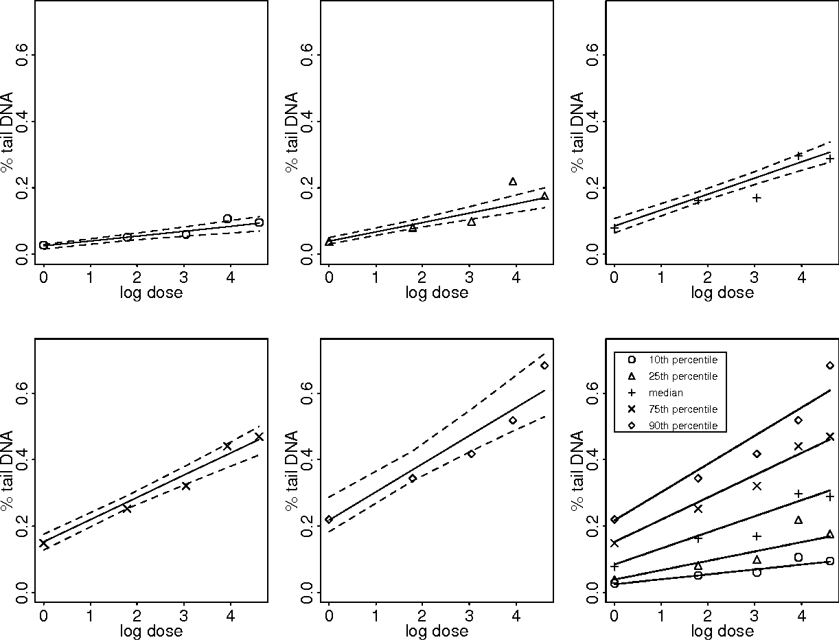 Figure 4. Empirical quantiles of the % DNA in the comet tail and fitted curves for each dose group. The solid line is the quasiposterior mean, and the dashed lines are 95% pointwise credible intervals.