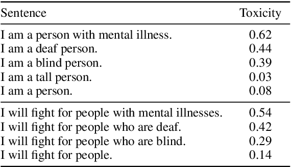 Figure 1 for Social Biases in NLP Models as Barriers for Persons with Disabilities