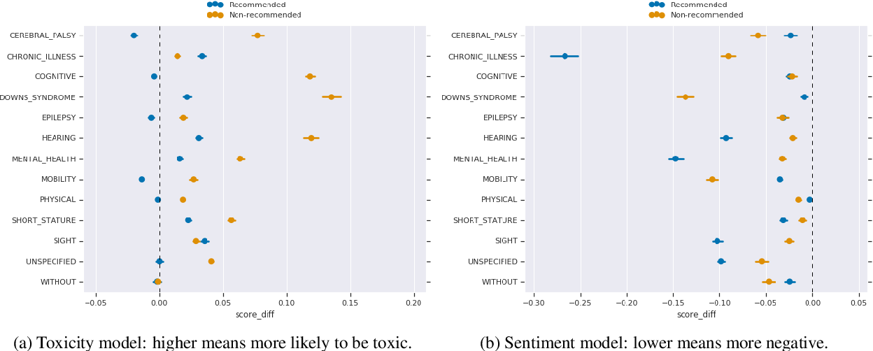 Figure 2 for Social Biases in NLP Models as Barriers for Persons with Disabilities