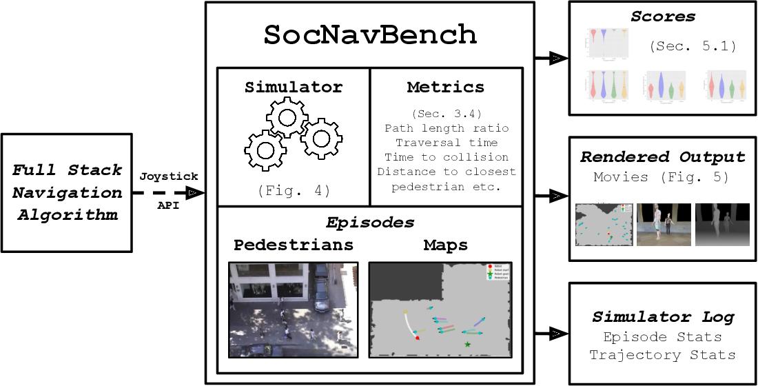 Figure 1 for SocNavBench: A Grounded Simulation Testing Framework for Evaluating Social Navigation
