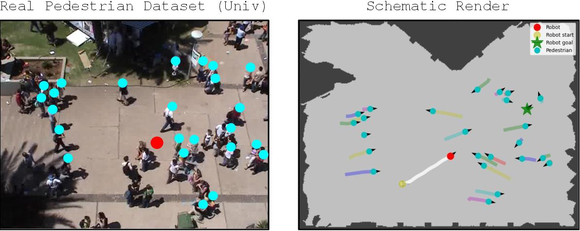 Figure 3 for SocNavBench: A Grounded Simulation Testing Framework for Evaluating Social Navigation