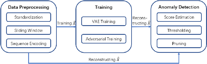 Figure 1 for NVAE-GAN Based Approach for Unsupervised Time Series Anomaly Detection
