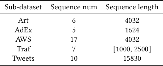 Figure 2 for NVAE-GAN Based Approach for Unsupervised Time Series Anomaly Detection