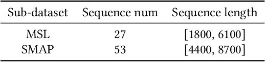 Figure 4 for NVAE-GAN Based Approach for Unsupervised Time Series Anomaly Detection