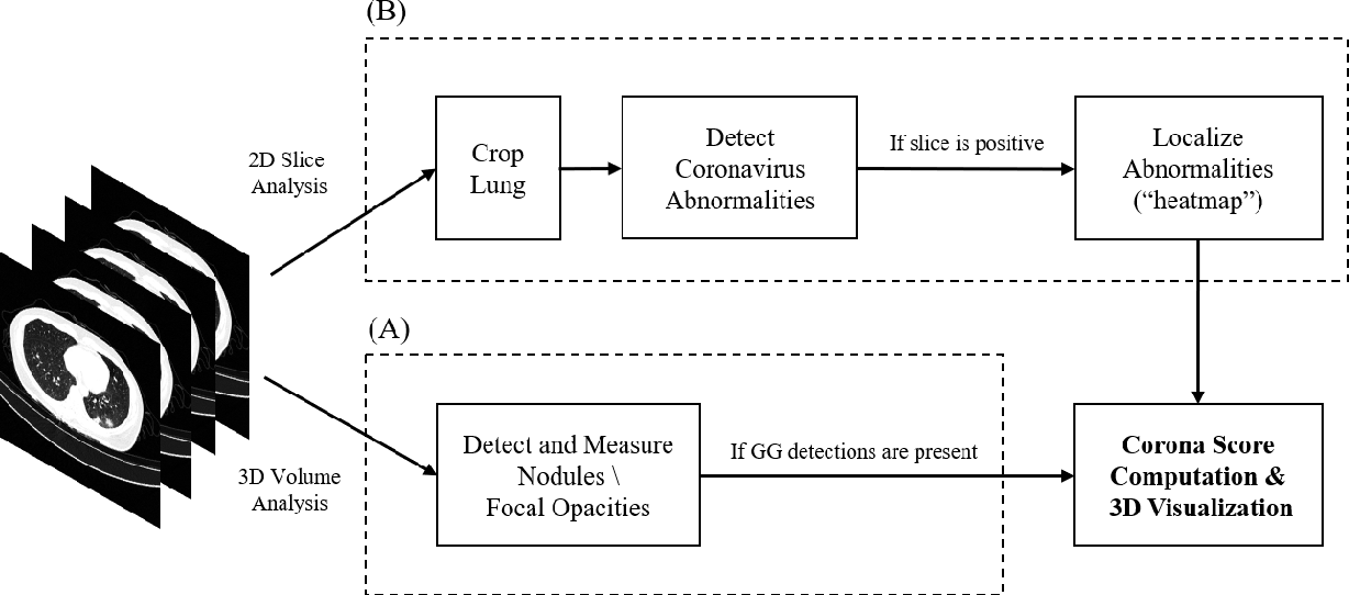 Figure 1 for Rapid AI Development Cycle for the Coronavirus (COVID-19) Pandemic: Initial Results for Automated Detection & Patient Monitoring using Deep Learning CT Image Analysis