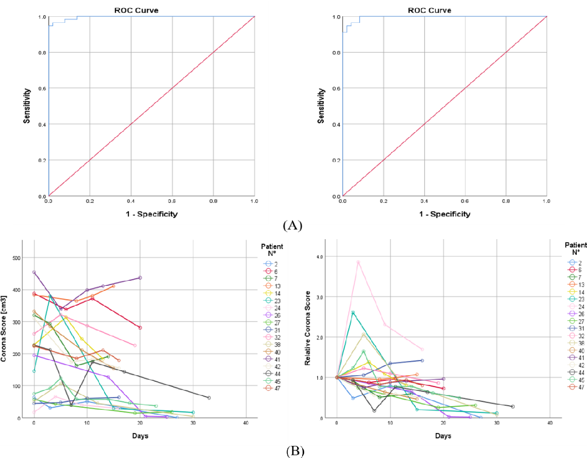 Figure 4 for Rapid AI Development Cycle for the Coronavirus (COVID-19) Pandemic: Initial Results for Automated Detection & Patient Monitoring using Deep Learning CT Image Analysis
