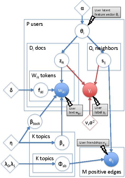 Figure 3 for Understanding the Interaction between Interests, Conversations and Friendships in Facebook