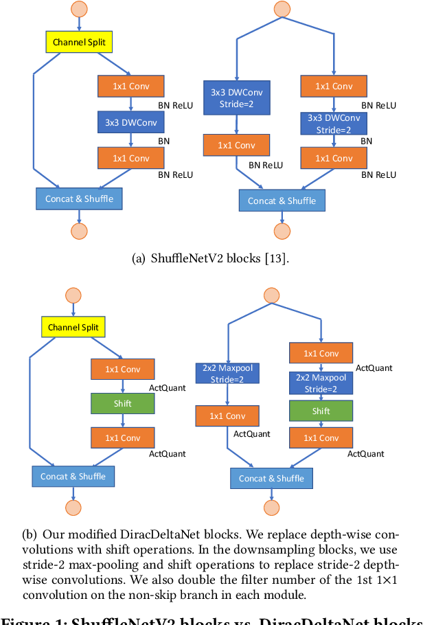 Figure 1 for Synetgy: Algorithm-hardware Co-design for ConvNet Accelerators on Embedded FPGAs