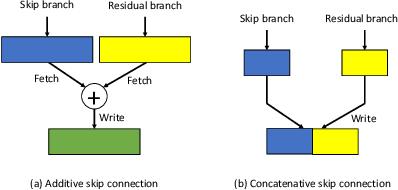 Figure 3 for Synetgy: Algorithm-hardware Co-design for ConvNet Accelerators on Embedded FPGAs