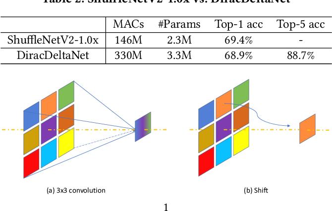Figure 4 for Synetgy: Algorithm-hardware Co-design for ConvNet Accelerators on Embedded FPGAs