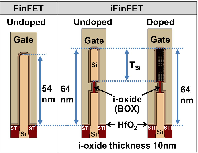 Simulation-Based Study of High-Density SRAM Voltage Scaling