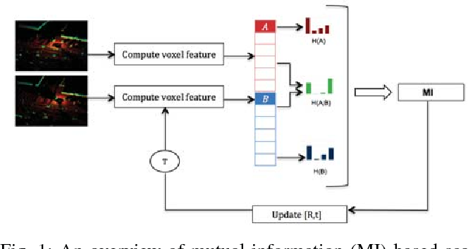 Figure 1 for Robust and Fast 3D Scan Alignment using Mutual Information