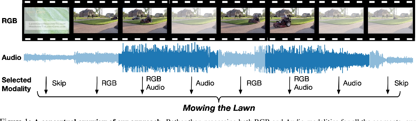 Figure 1 for AdaMML: Adaptive Multi-Modal Learning for Efficient Video Recognition