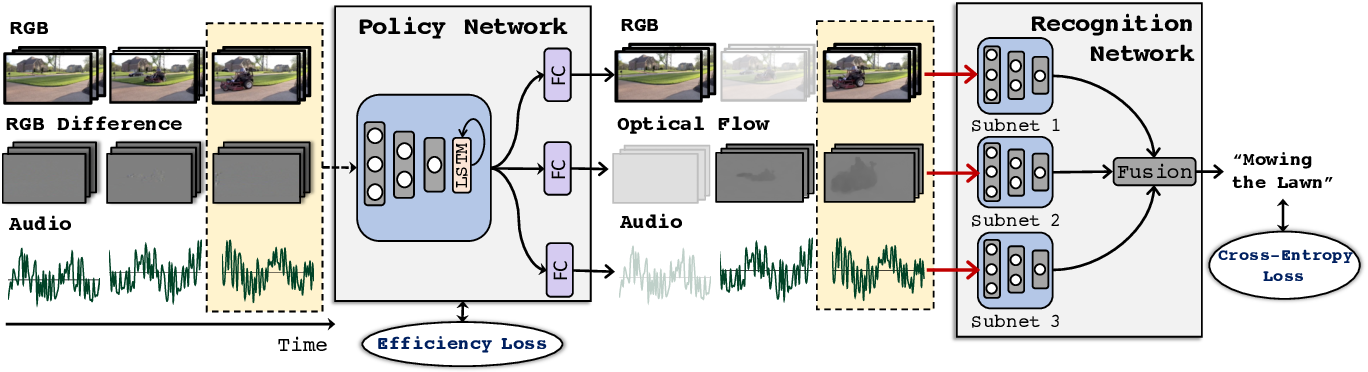 Figure 3 for AdaMML: Adaptive Multi-Modal Learning for Efficient Video Recognition