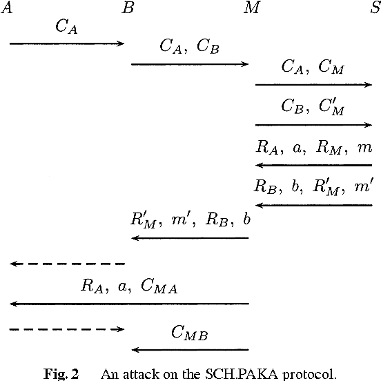 Figure 2 From Attack On The Sun Chen Hwangs Three Party Key