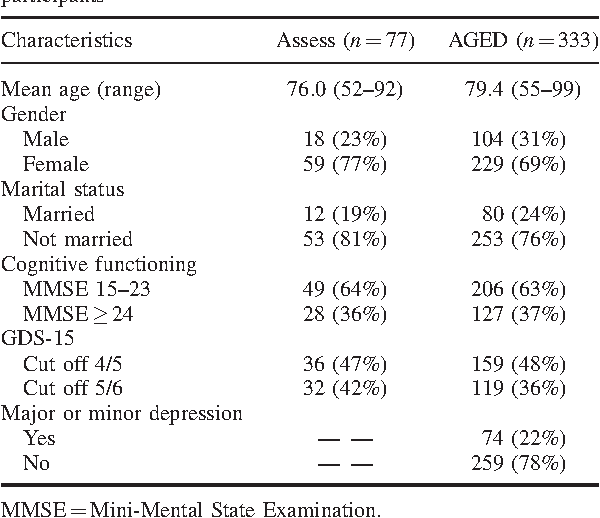 Validating the gds depresion screen in the nursing home