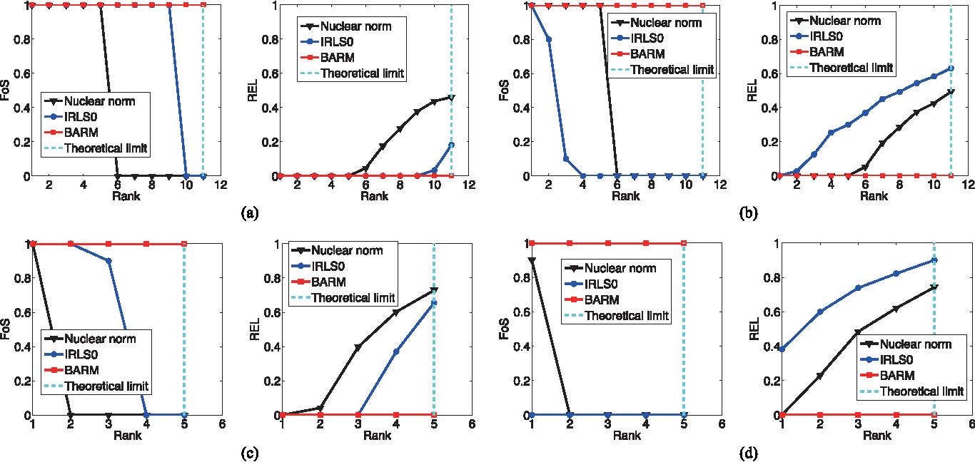Figure 3 for Exploring Algorithmic Limits of Matrix Rank Minimization under Affine Constraints