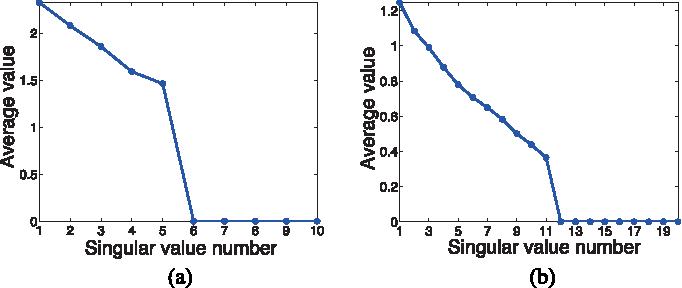 Figure 4 for Exploring Algorithmic Limits of Matrix Rank Minimization under Affine Constraints