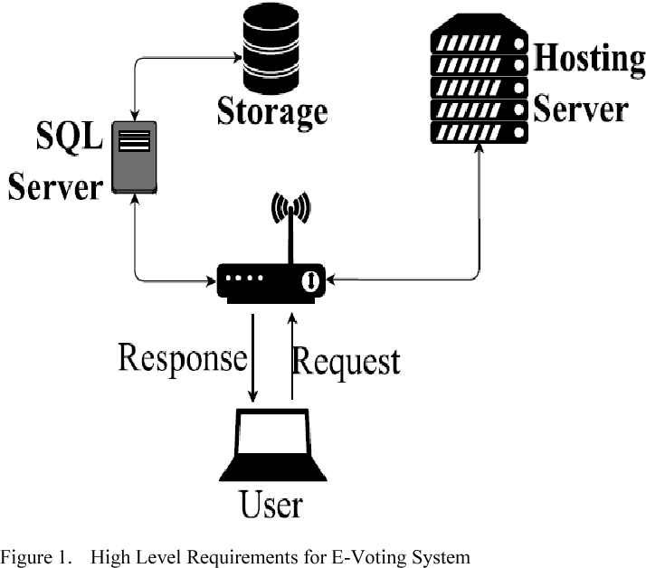 Figure 1 from Portable E-voting decision system - Semantic Scholar