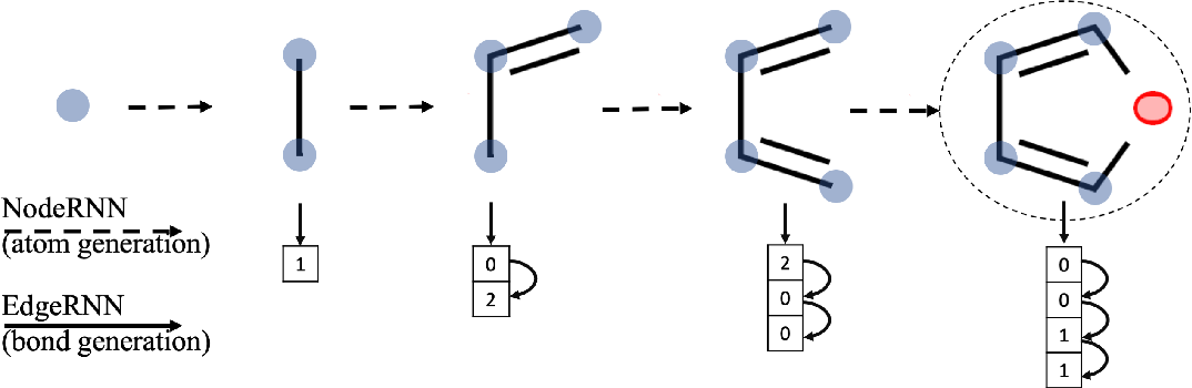 Figure 1 for MolecularRNN: Generating realistic molecular graphs with optimized properties