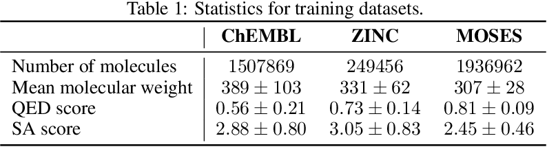 Figure 2 for MolecularRNN: Generating realistic molecular graphs with optimized properties