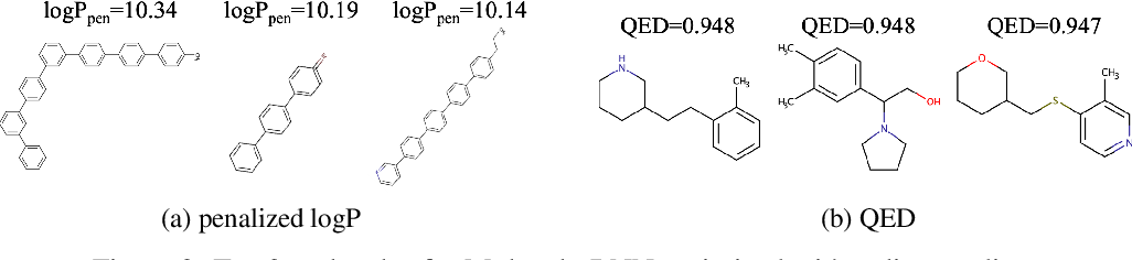 Figure 4 for MolecularRNN: Generating realistic molecular graphs with optimized properties