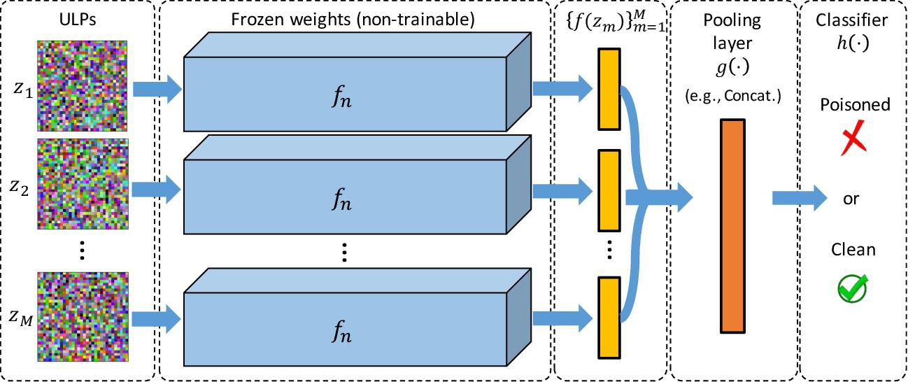 Figure 1 for Universal Litmus Patterns: Revealing Backdoor Attacks in CNNs