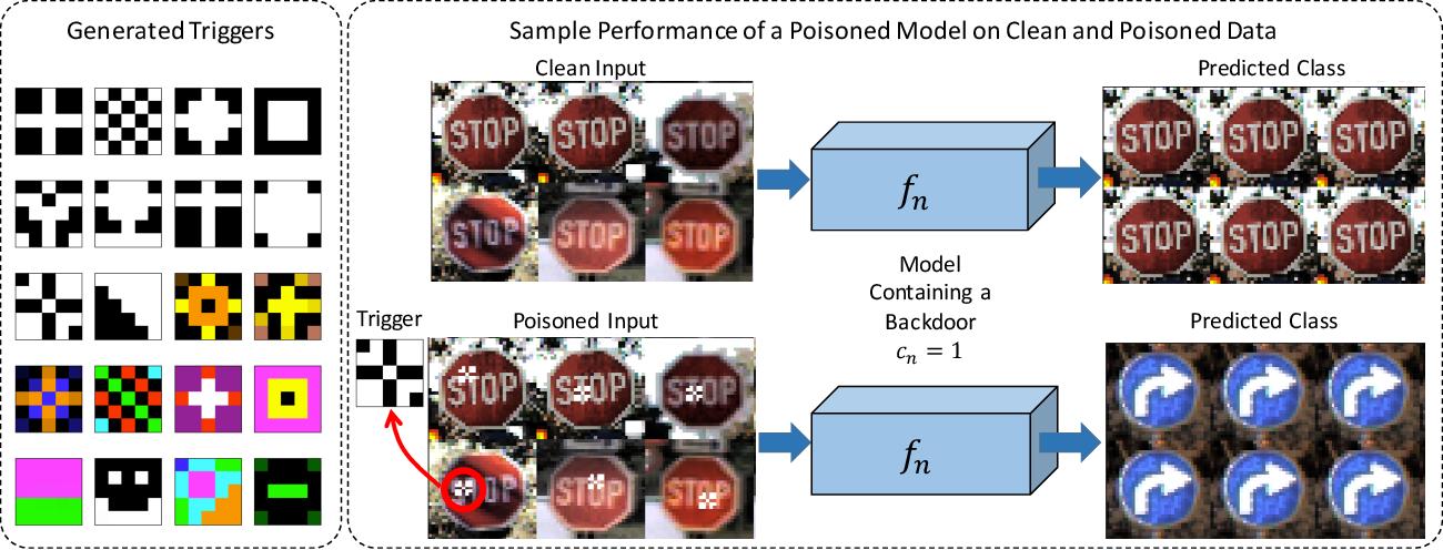 Figure 3 for Universal Litmus Patterns: Revealing Backdoor Attacks in CNNs