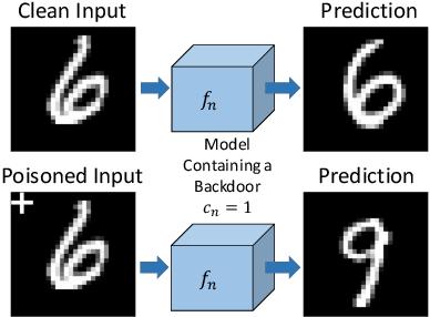 Figure 4 for Universal Litmus Patterns: Revealing Backdoor Attacks in CNNs
