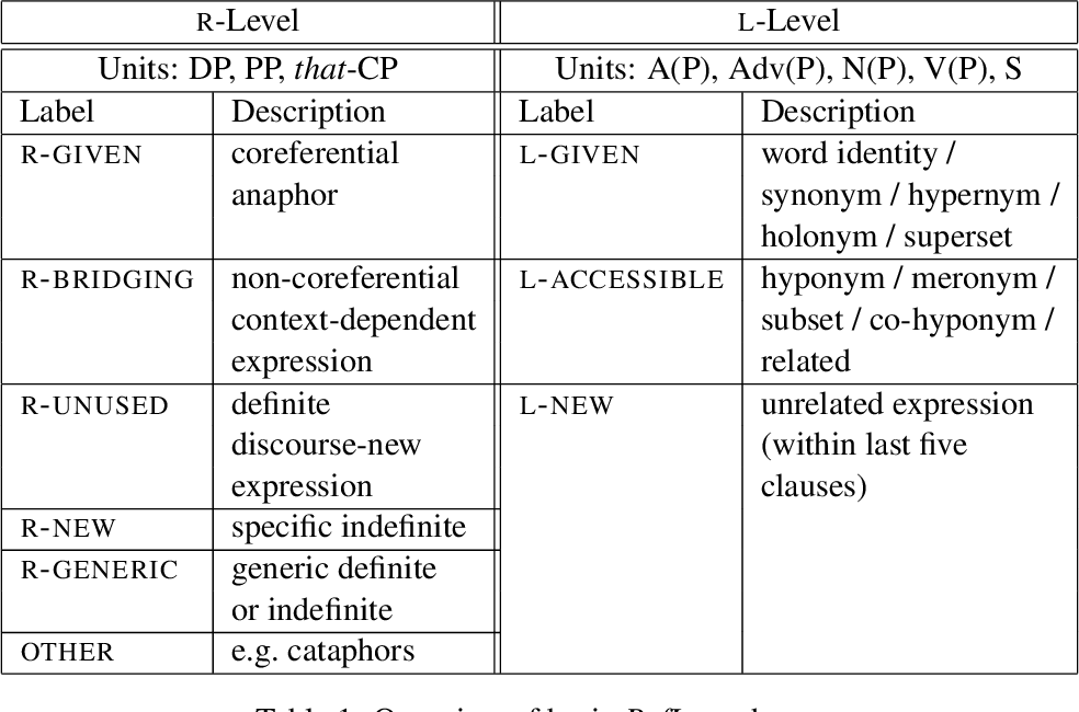 Table 1: Overview of basic RefLex scheme