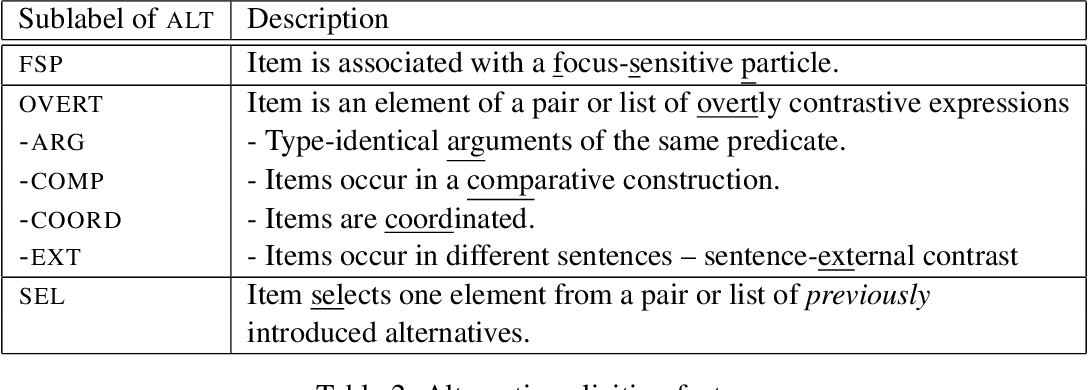 Table 2: Alternative-eliciting features