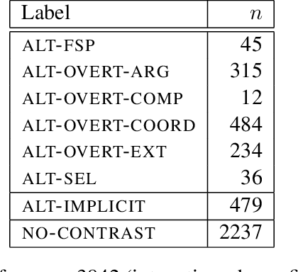 Table 3: (Non-)contrastive focus on 3842 (intonation-phrase final) nuclear pitch accents