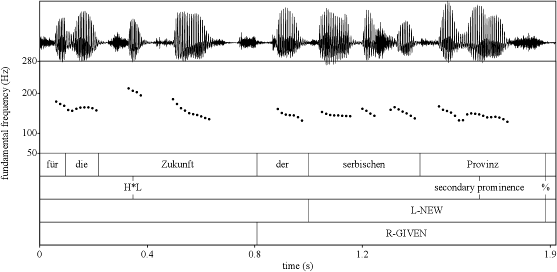 "Figure 6: Realisation of an epithet (R-GIVEN, L-NEW); DIRNDL s1730, 26-03-2007, 17:00, 0'31"":"