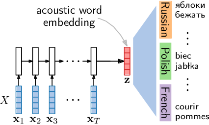 Figure 1 for Improved acoustic word embeddings for zero-resource languages using multilingual transfer