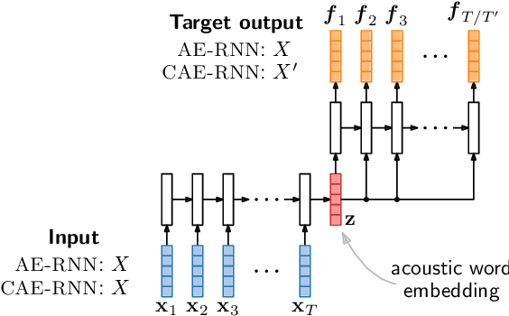 Figure 3 for Improved acoustic word embeddings for zero-resource languages using multilingual transfer