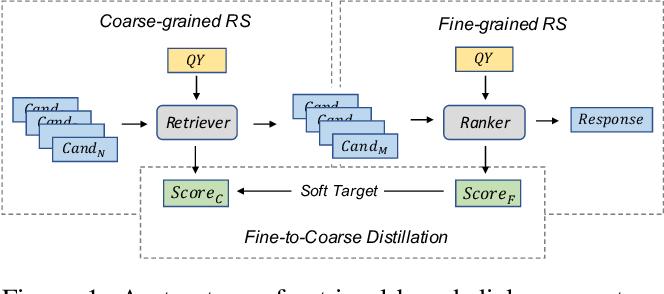 Figure 1 for Contextual Fine-to-Coarse Distillation for Coarse-grained Response Selection in Open-Domain Conversations