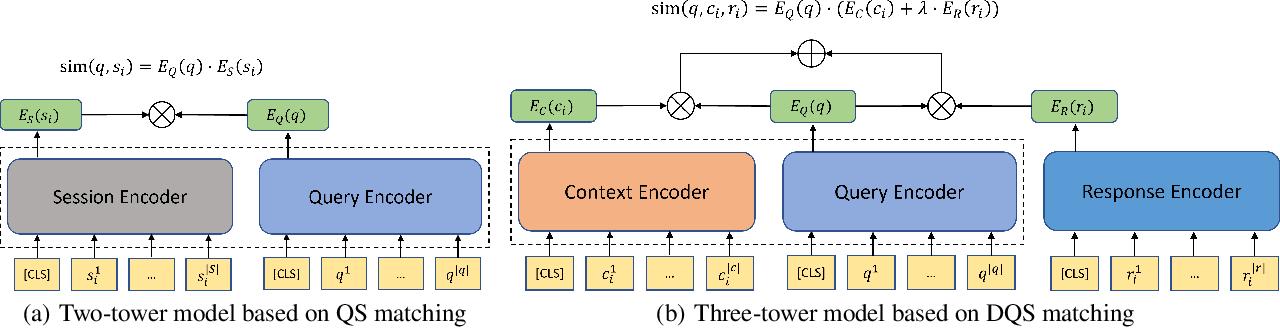 Figure 3 for Contextual Fine-to-Coarse Distillation for Coarse-grained Response Selection in Open-Domain Conversations